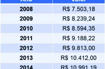 Confira os novos valores para o Piso Salarial e Consulta da FENAM